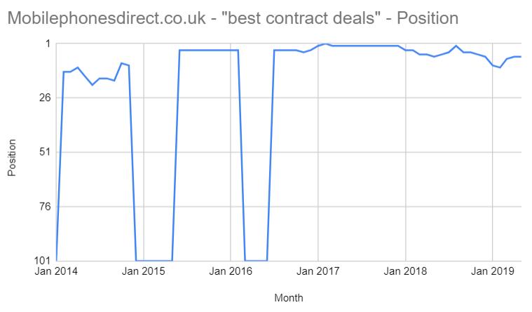 'best contract deals'