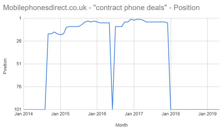'contract phone deals'