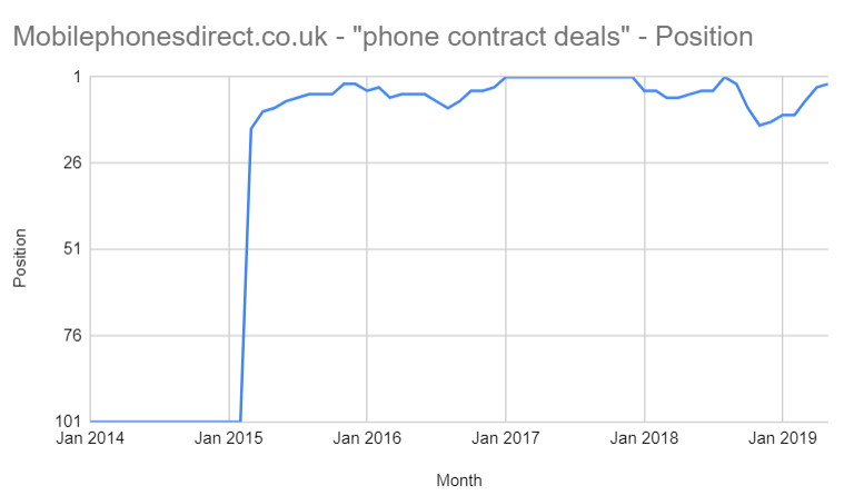 'phone contract deals'