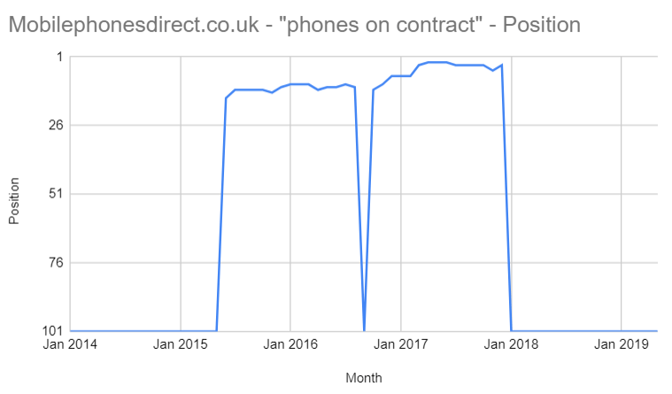 'phones on contract'