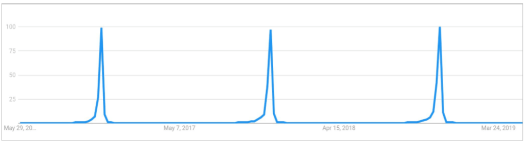 Black Friday Uk Google Trends Graph 20191030155143