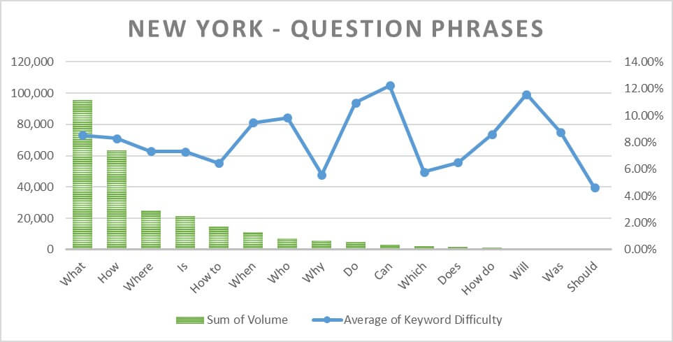New York Question Phrases