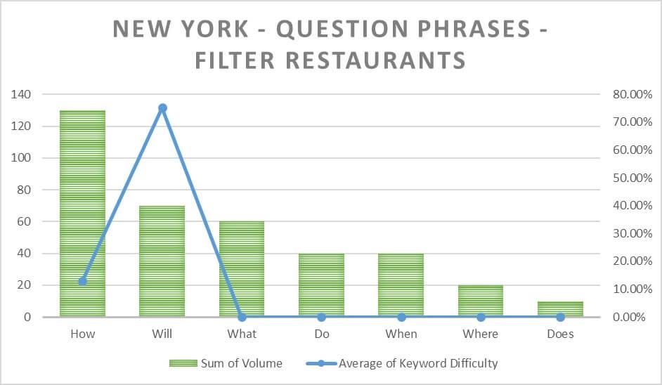 New York Filtered Phrases