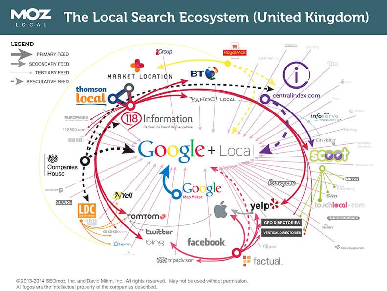 Moz Local Uk Eco System