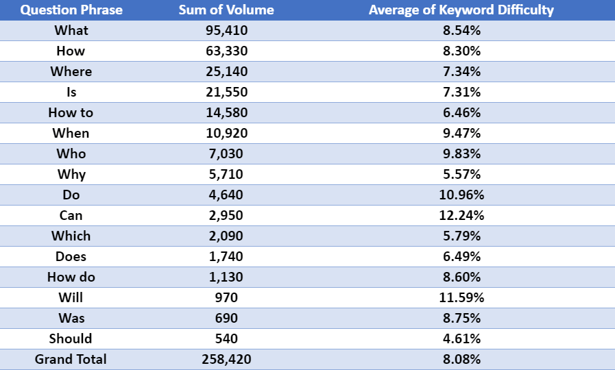 Question Phrase - Sum of Volume - Average of Keyword Difficulty