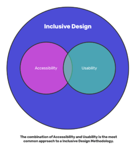 Old Idea Of Inclusive Design