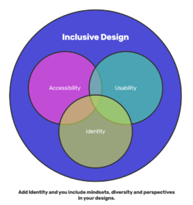Proposed Idea Of Inclusive Design