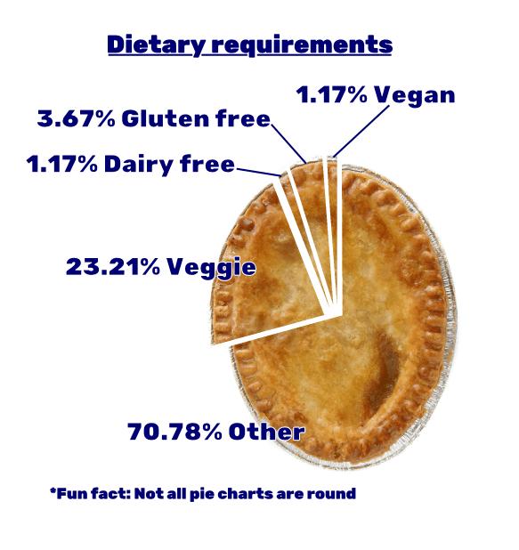Dietary 20200309100927