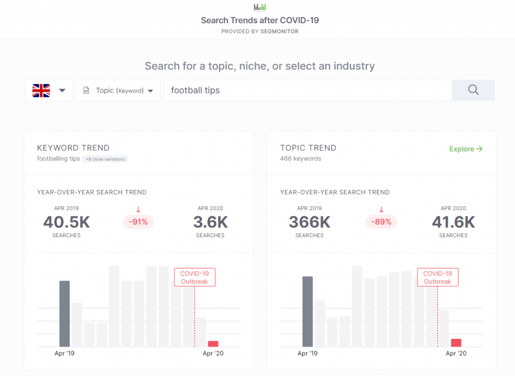 Search Trends For Football Tips After The Covid 19 Outbreak Provided By Seomonitor 20200529120137
