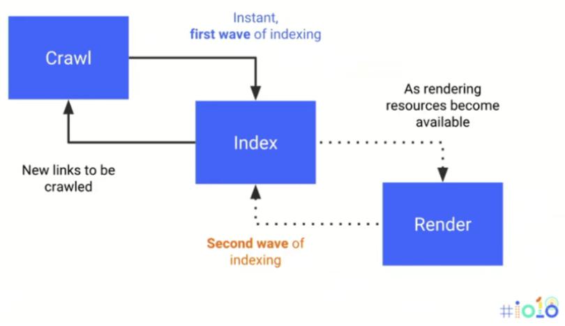 Render Javascript