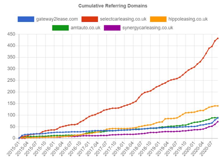 Cumulative Referring Domains 20200921121504