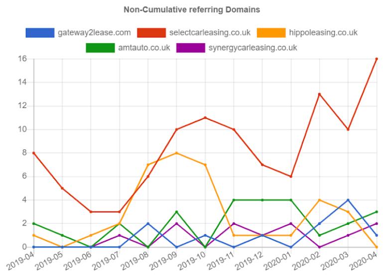 Noncumulative Referring Domains 20200921121557
