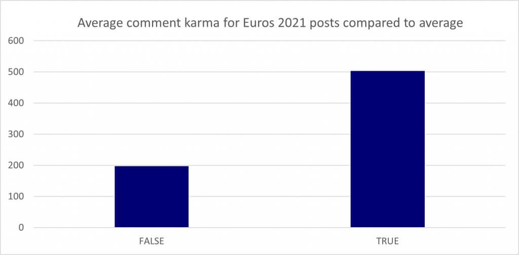 graph showing average comment karma for euros 2021