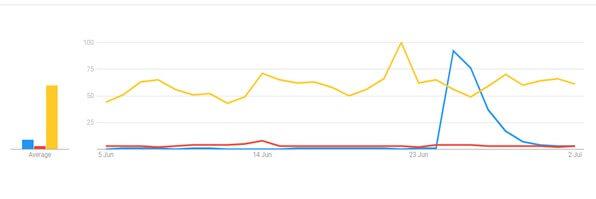 Google search trends graph