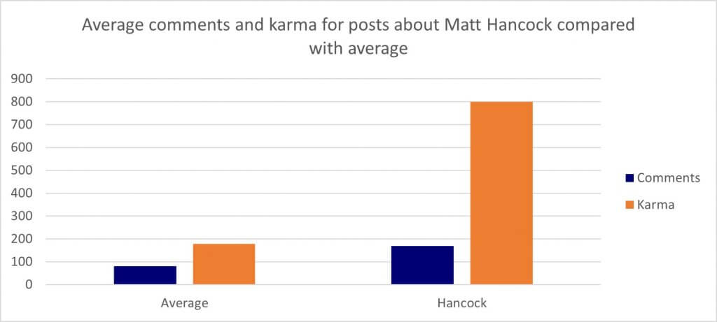 graph showing average comments and karma for posts about matt hancock